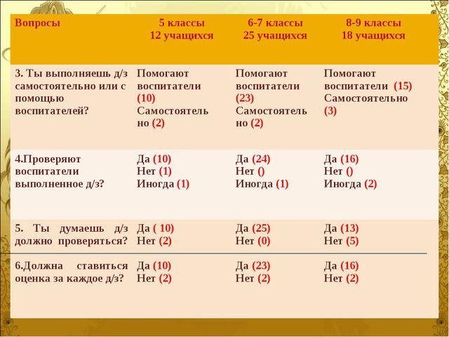 Вопросы5 классы 12 учащихся 6-7 классы 25 учащихся8-9 классы 18 учащихся...