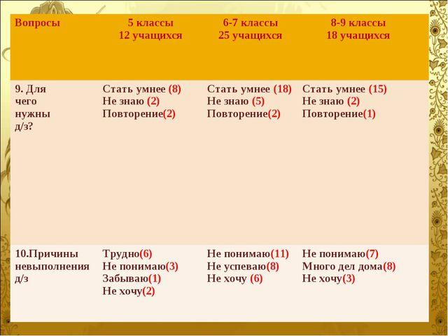 Вопросы5 классы 12 учащихся 6-7 классы 25 учащихся 8-9 классы 18 учащихся...
