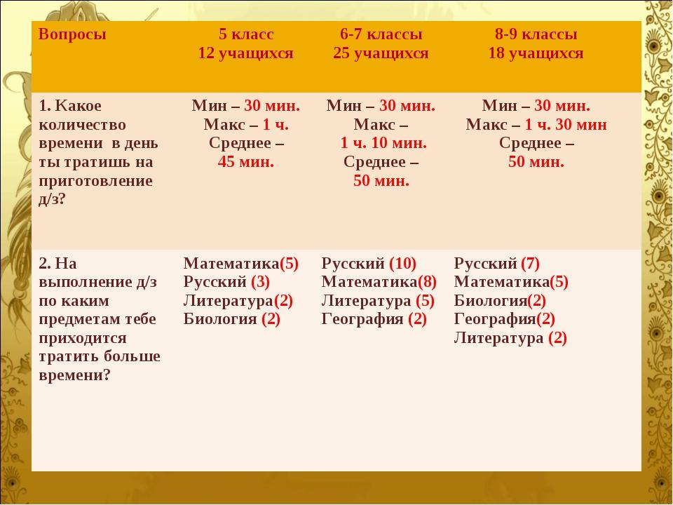 Вопросы5 класс 12 учащихся 6-7 классы 25 учащихся8-9 классы 18 учащихся 1...
