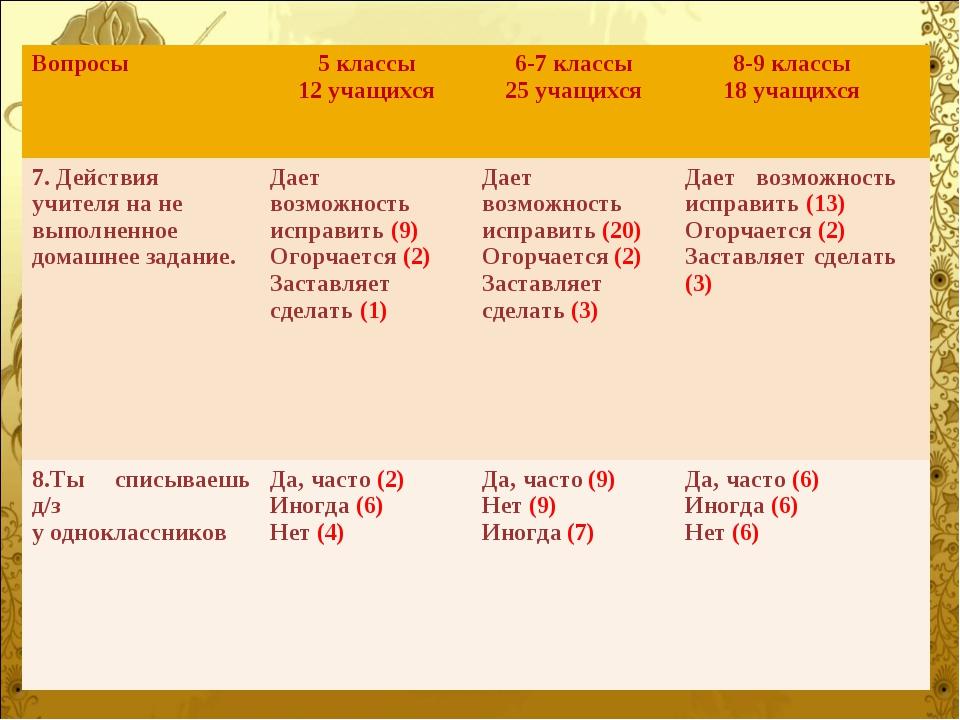 Вопросы5 классы 12 учащихся6-7 классы 25 учащихся8-9 классы 18 учащихся 7...