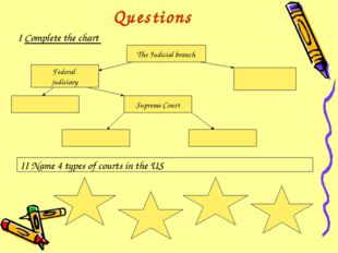 Questions I Complete the chart The Judicial branch Federal judiciary Supreme