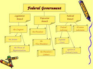 Federal Government Legislative branch Executive branch Judicial branch the Se