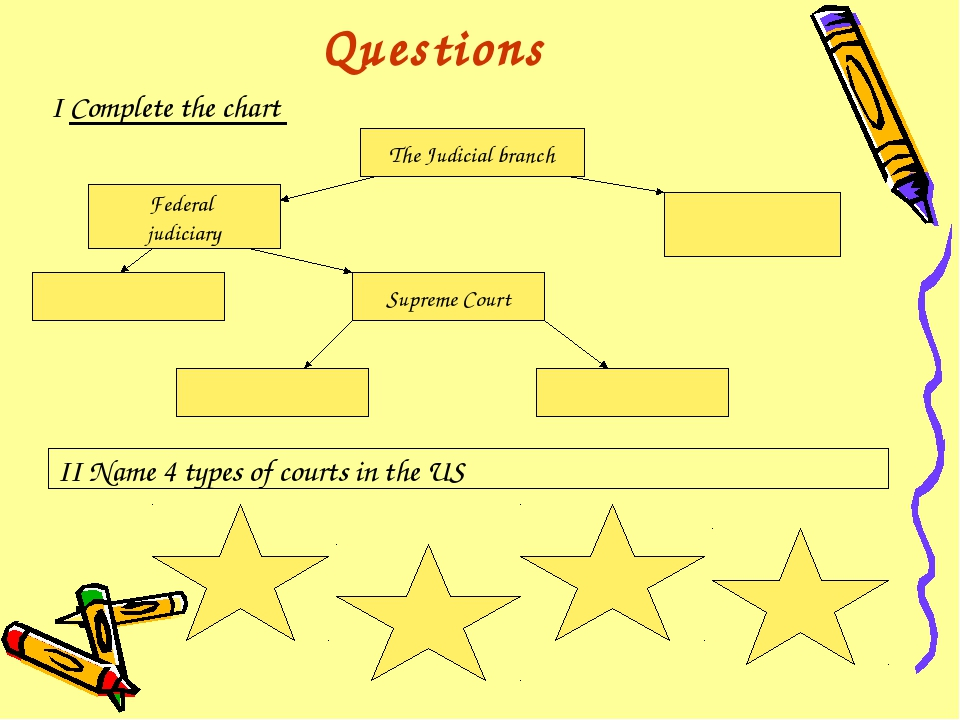 Questions I Complete the chart The Judicial branch Federal judiciary Supreme...