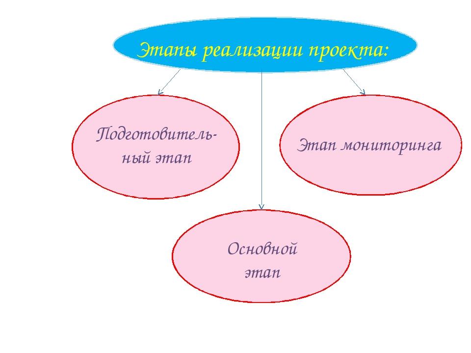 Этапы реализации проекта: Подготовитель- ный этап Этап мониторинга Основной...
