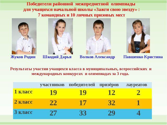 Жуков Родин Шкодий Дарья Волков Александр Павшенко Кристина Победители район...