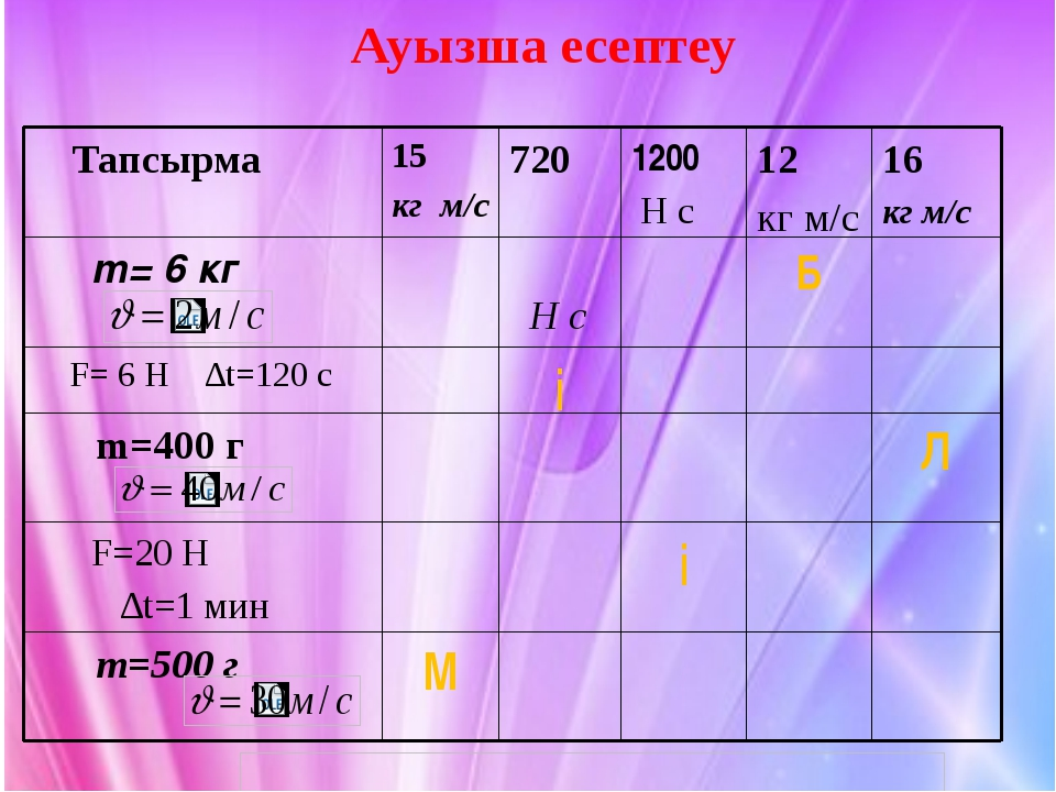 Ауызша есептеу М m=500 г і F=20 Н ∆t=1 мин Л m=400 г і F= 6 H ∆t=120 c Б m= 6...