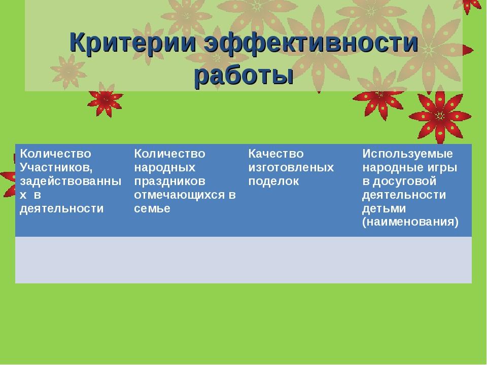 Критерии эффективности работы Количество Участников, задействованных в деяте...