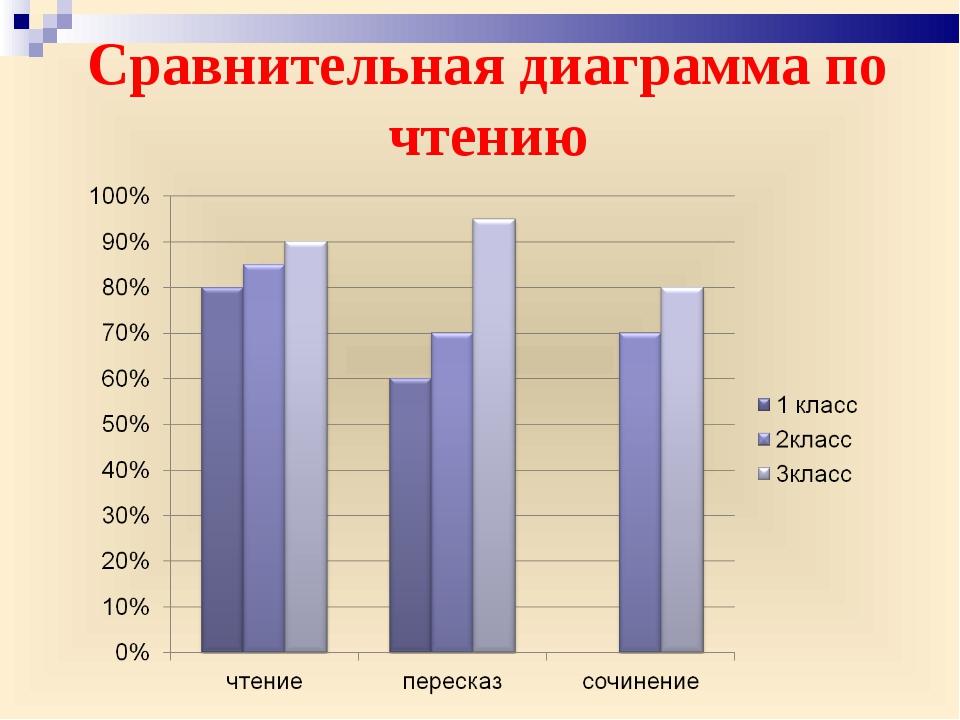 Сравнительная диаграмма по чтению