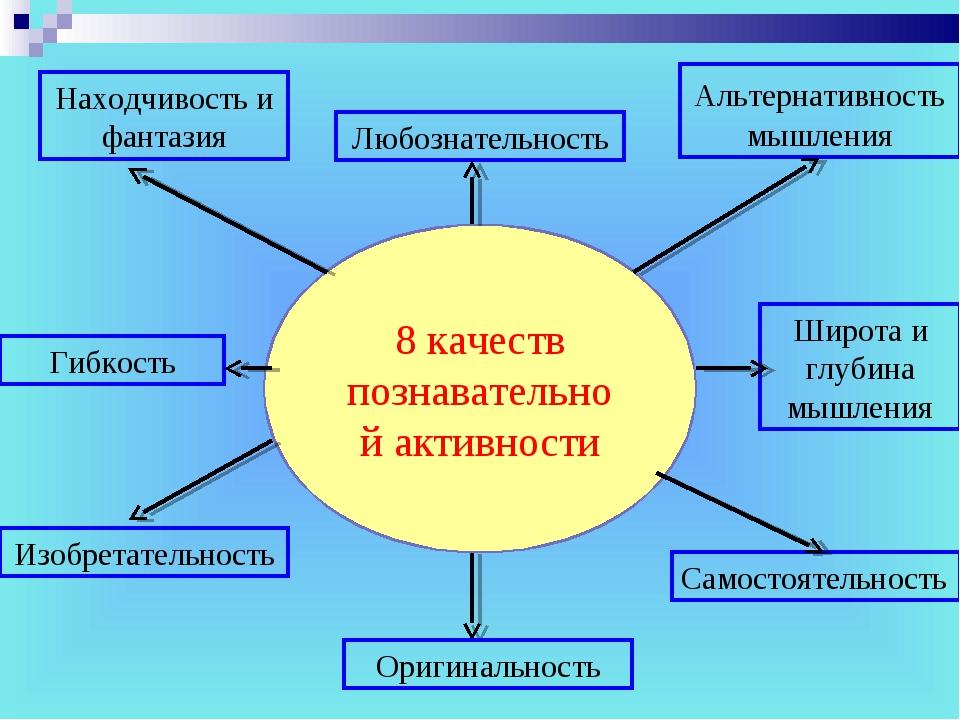 Любознательность Самостоятельность Альтернативность мышления 8 качеств познав...