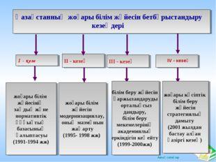 ІІ - кезең ІІІ - кезең І - кезең жоғары білім жүйесінің заңдық және нормативт