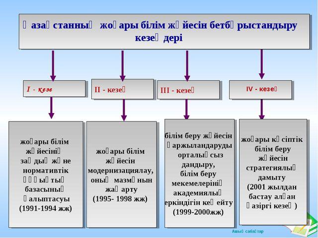 ІІ - кезең ІІІ - кезең І - кезең жоғары білім жүйесінің заңдық және нормативт...