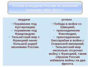 Успехи и неудачи России во внешней политике 1801-1812 гг. неудачи успехи Пора