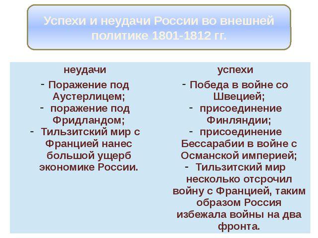 Успехи и неудачи России во внешней политике 1801-1812 гг. неудачи успехи Пора...