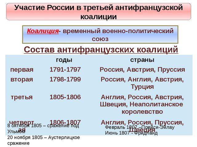 Участие России в третьей антифранцузской коалиции Коалиция- временный военно-...