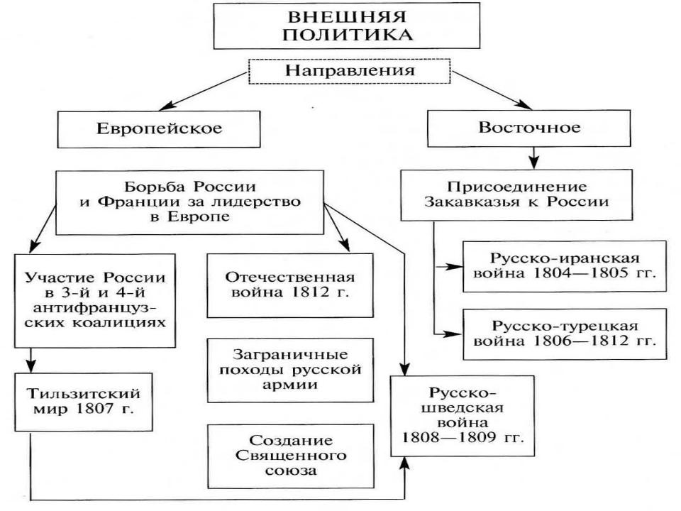 Общая характеристика внешней политики.