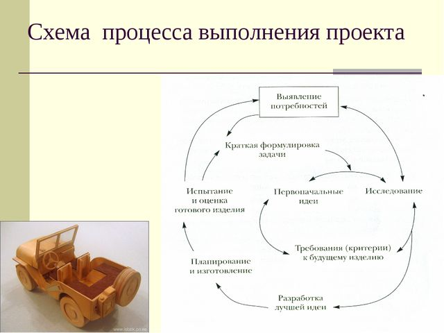 Схема процесса выполнения проекта