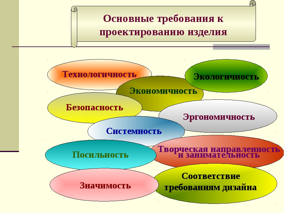 5. Требования к проектированию