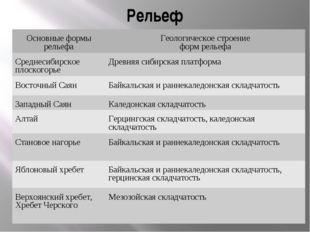 Рельеф Основные формы рельефаГеологическое строение форм рельефа Среднесибир