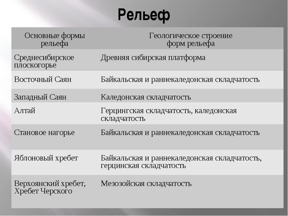 Рельеф Основные формы рельефаГеологическое строение форм рельефа Среднесибир...
