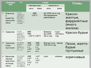 Природная зона ГП Климат Почвы температура влажность лето зима лето зима 1.