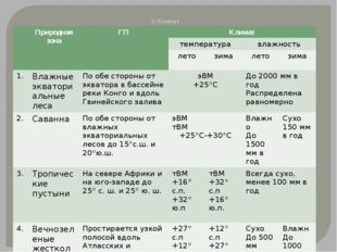 3. Климат Природная зона ГП Климат температура влажность лето зима лето зима