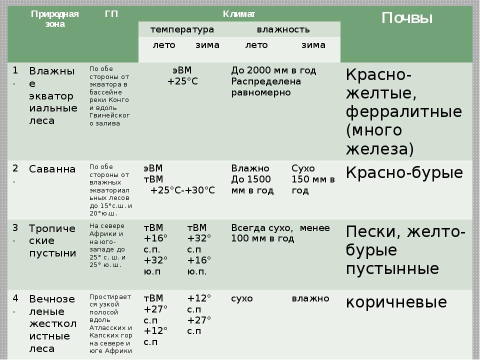 Природная зона ГП Климат Почвы температура влажность лето зима лето зима 1....