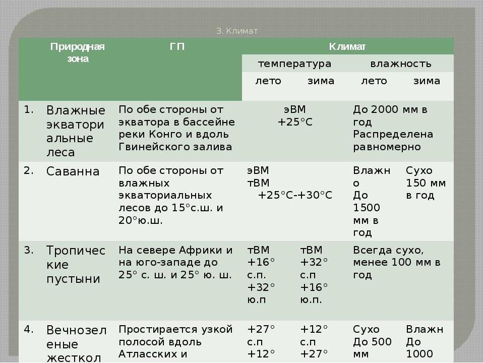 3. Климат Природная зона ГП Климат температура влажность лето зима лето зима...