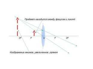 o F F 2F 2F Предмет находится между фокусом и линзой Изображение мнимое, уве