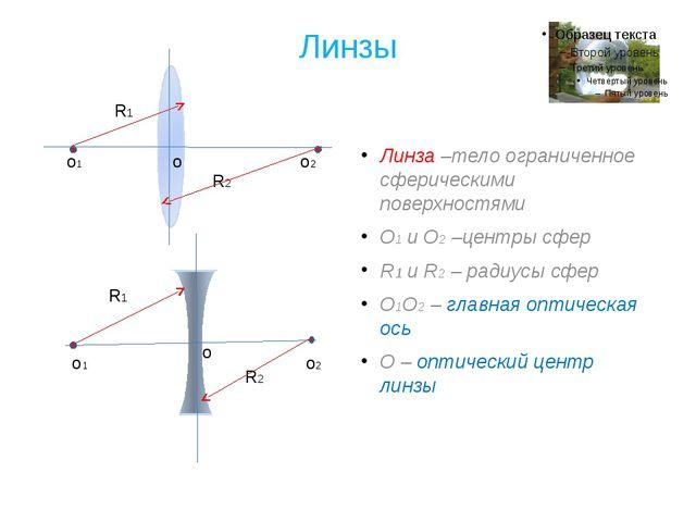 Линзы Линза –тело ограниченное сферическими поверхностями О1 и О2 –центры сфе...