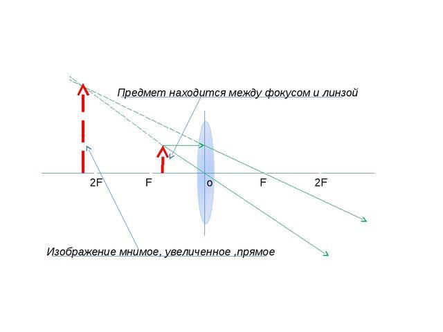 o F F 2F 2F Предмет находится между фокусом и линзой Изображение мнимое, уве...