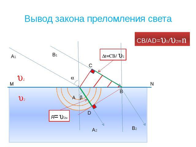 Вывод закона преломления света 2 CB/AD=1/2=n 1 D R=2∆t  β M N ∆t=CB/ ...