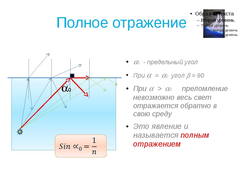 Полное отражение 0 - предельный угол При  = 0 угол  = 90 При  > 0 прело...