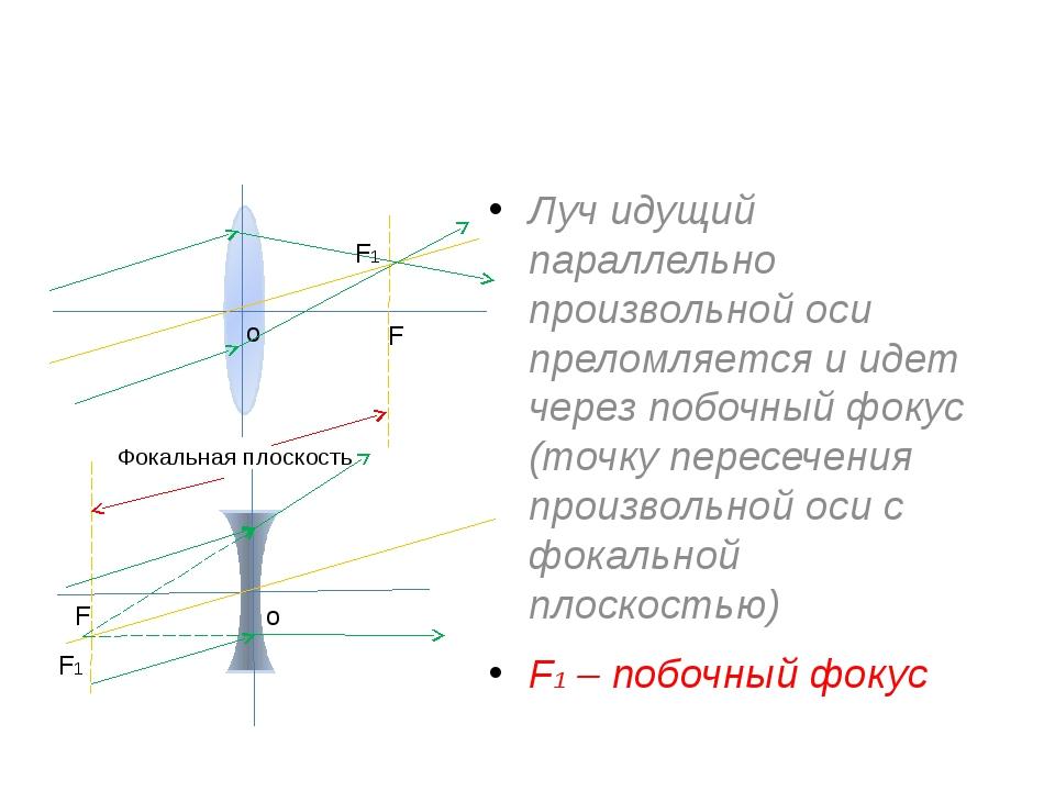 Луч идущий параллельно произвольной оси преломляется и идет через побочный ф...