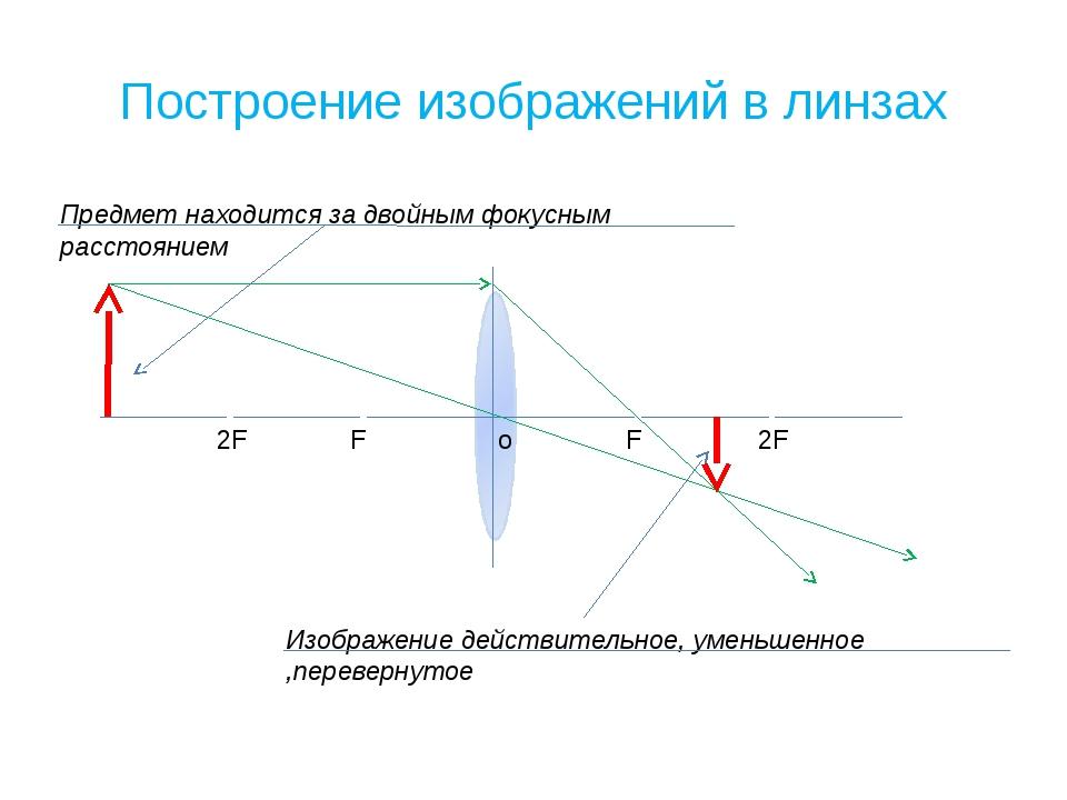 Построение изображений в линзах o F F 2F 2F Предмет находится за двойным фоку...