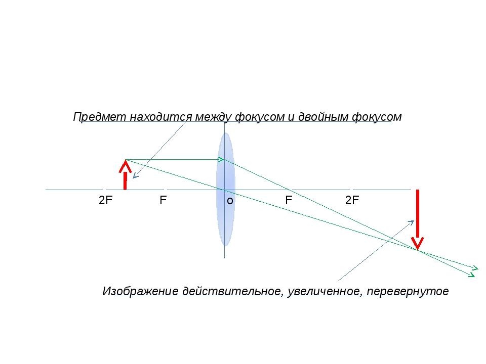 o F F 2F 2F Предмет находится между фокусом и двойным фокусом Изображение де...