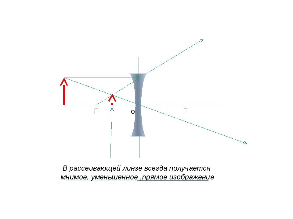 F F o В рассеивающей линзе всегда получается мнимое, уменьшенное ,прямое изо...