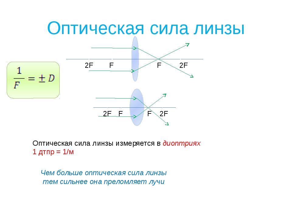 Оптическая сила линзы F F 2F 2F Оптическая сила линзы измеряется в диоптриях...