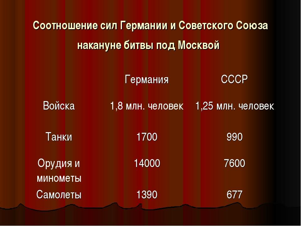Соотношение сил Германии и Советского Союза накануне битвы под Москвой
