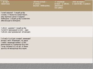 А)БҚ М Стратегиясы Әдістерге сипаттама «Білгім келеді» - (қызығу шылық, бейім