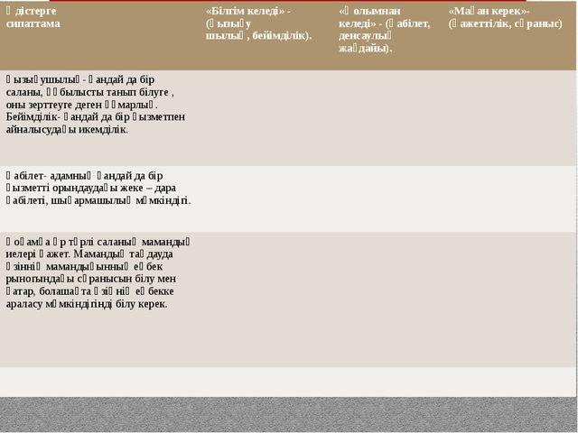 А)БҚ М Стратегиясы Әдістерге сипаттама «Білгім келеді» - (қызығу шылық, бейім...