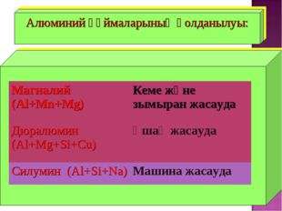 Алюминий құймаларының қолданылуы: Магналий (Al+Mn+Mg)Кеме және зымыран жасау