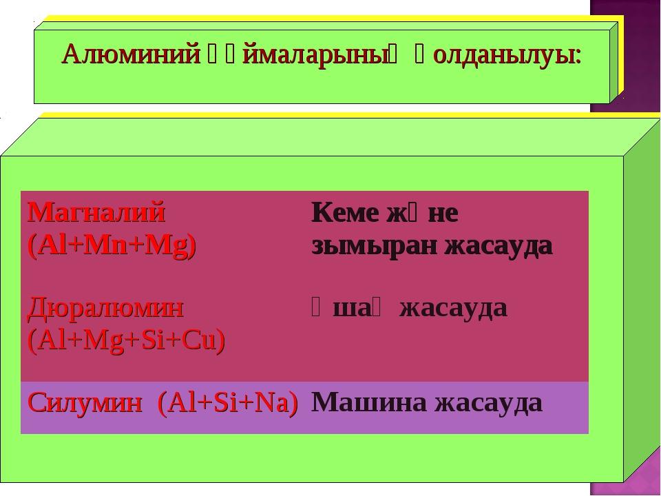 Алюминий құймаларының қолданылуы: Магналий (Al+Mn+Mg)Кеме және зымыран жасау...
