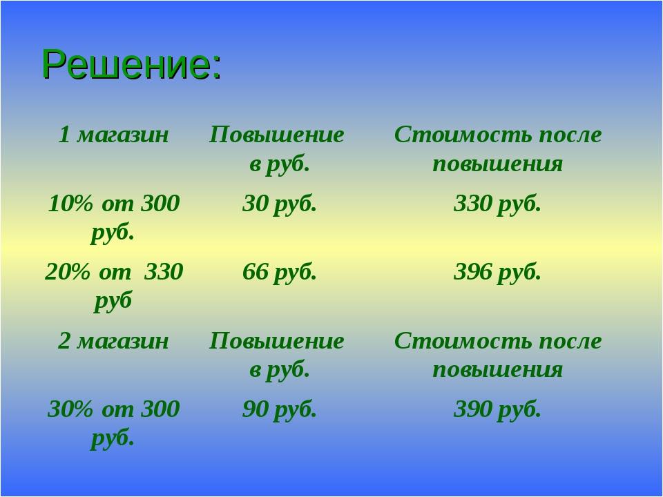 Решение: 1 магазинПовышение в руб.Стоимость после повышения 10% от 300 руб....