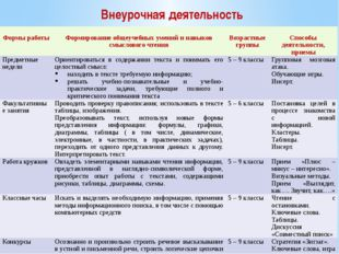 Внеурочная деятельность Формыработы Формированиеобщеучебныхумений и навыков с