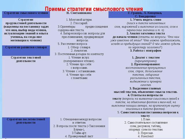 Приемы стратегии смыслового чтения Стратегии смыслового чтения Н.Сметанникова...