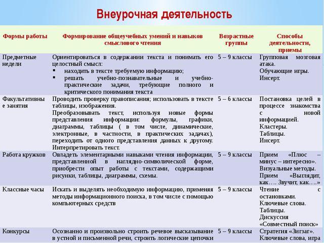 Внеурочная деятельность Формыработы Формированиеобщеучебныхумений и навыков с...