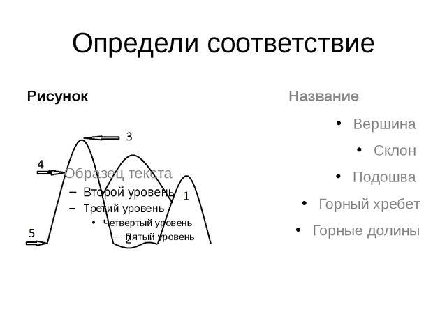 Определи соответствие Рисунок Название Вершина Склон Подошва Горный хребет Го...
