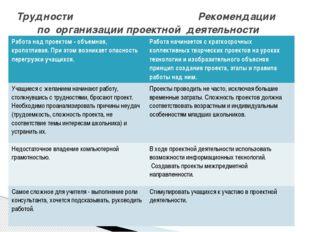 Трудности Рекомендации по организации проектной деятельности Работа над проек