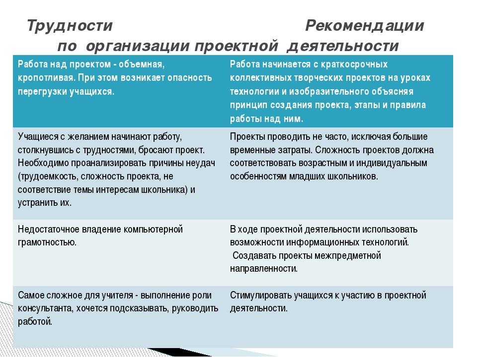 Трудности Рекомендации по организации проектной деятельности Работа над проек...
