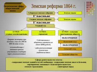 Политическая сфера общественной жизни Губернское земское собрание Земская уп